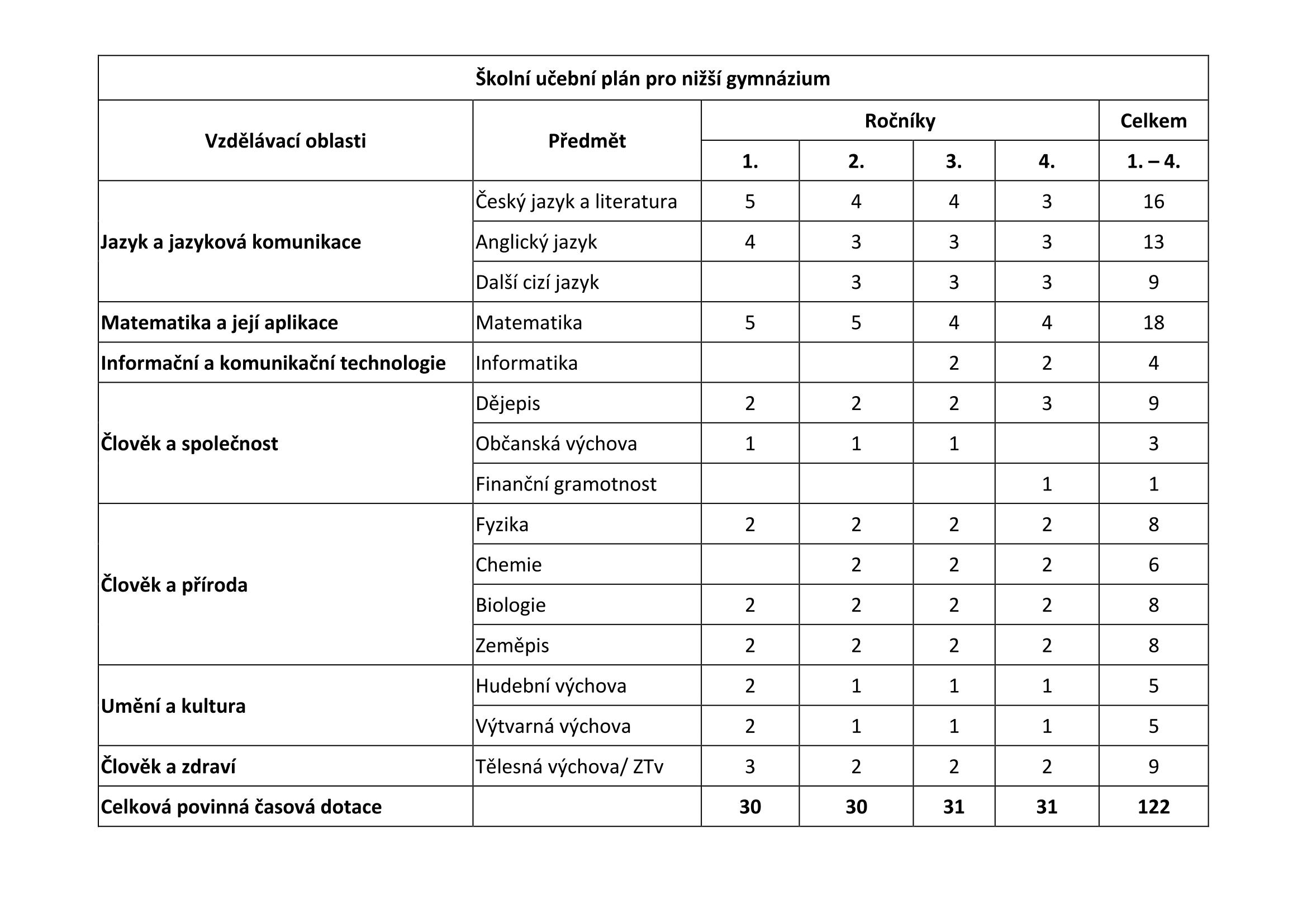 Učební plán nižšího gymnázia